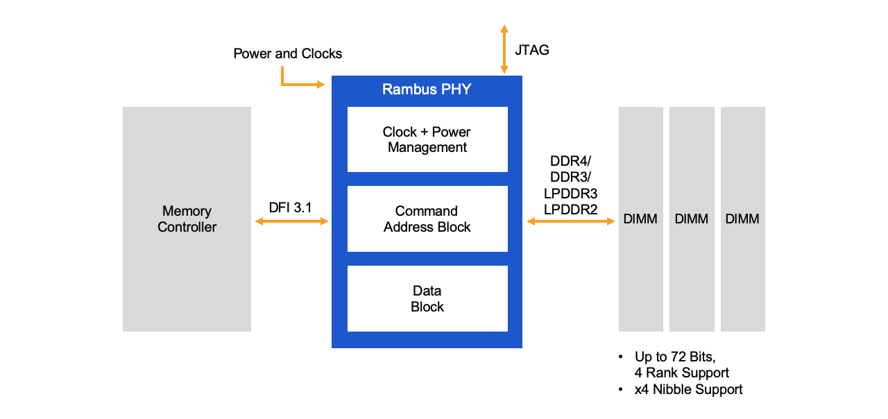 Diagram: DDR4 Multi-Modal PHY Subsystem Example