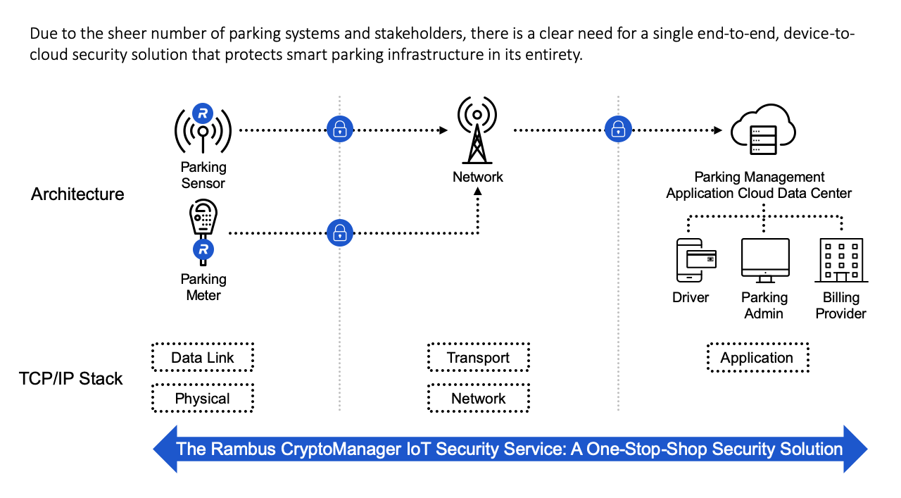 Diagram: Securing Smart Parking with the Rambus CryptoManager IoT Security Service