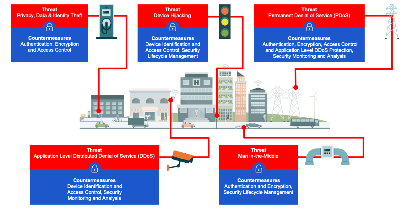 Diagram: Smart Cities: Threats and Countermeasures