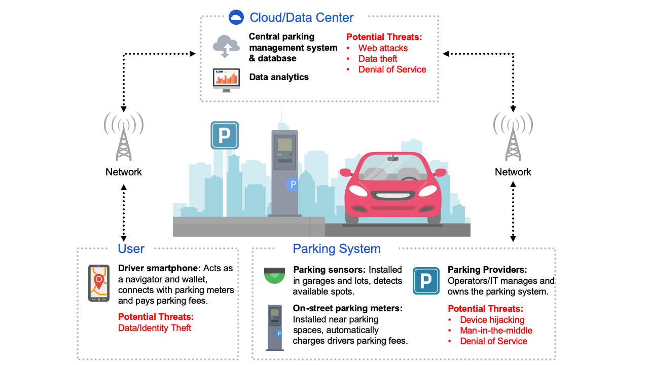 Diagram: Smart Parking Systems: Potential Security Threats