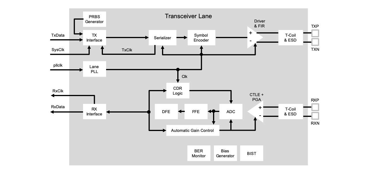 Diagram: Conventional ADC+DSP LR Transceiver Architecture